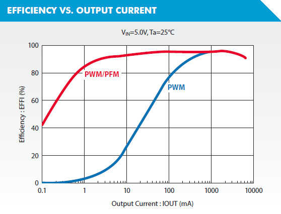 XC9266 Efficiency vs Output Current