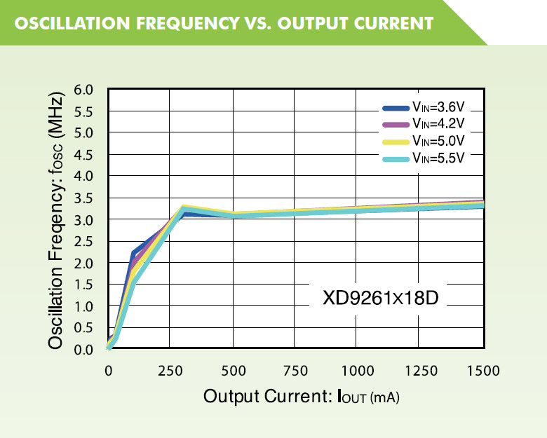 XD9260 Oscillation Freuqency vs Output Current Graph