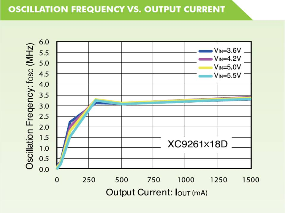 XC9261 Oscillation Frequency vs Output Current