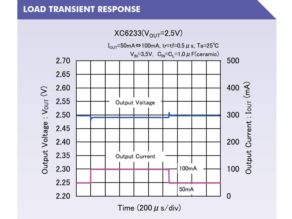 XC6233 Load Transient Response Output Voltage vs Time