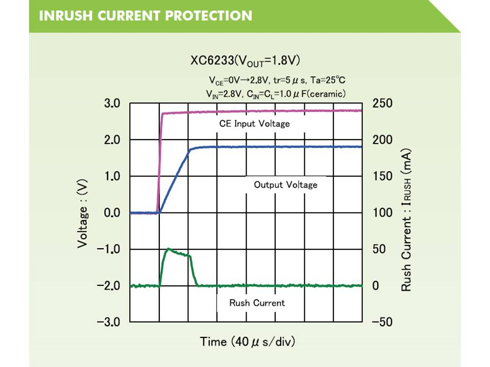 XC6233 Inrush Current Protectime Time Voltage vs Time