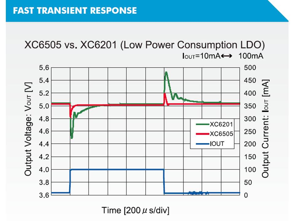XC6505 Transient Response Output Voltage vs Time