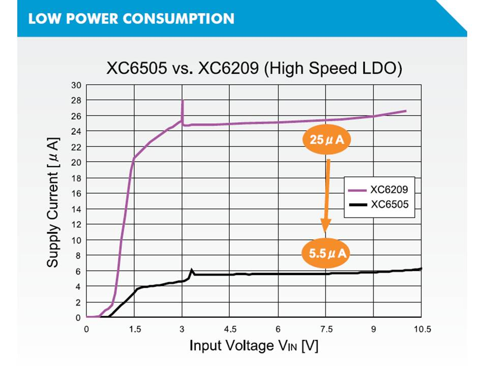 XC6505 Low Power Consumption Supply Current vs Input Voltage