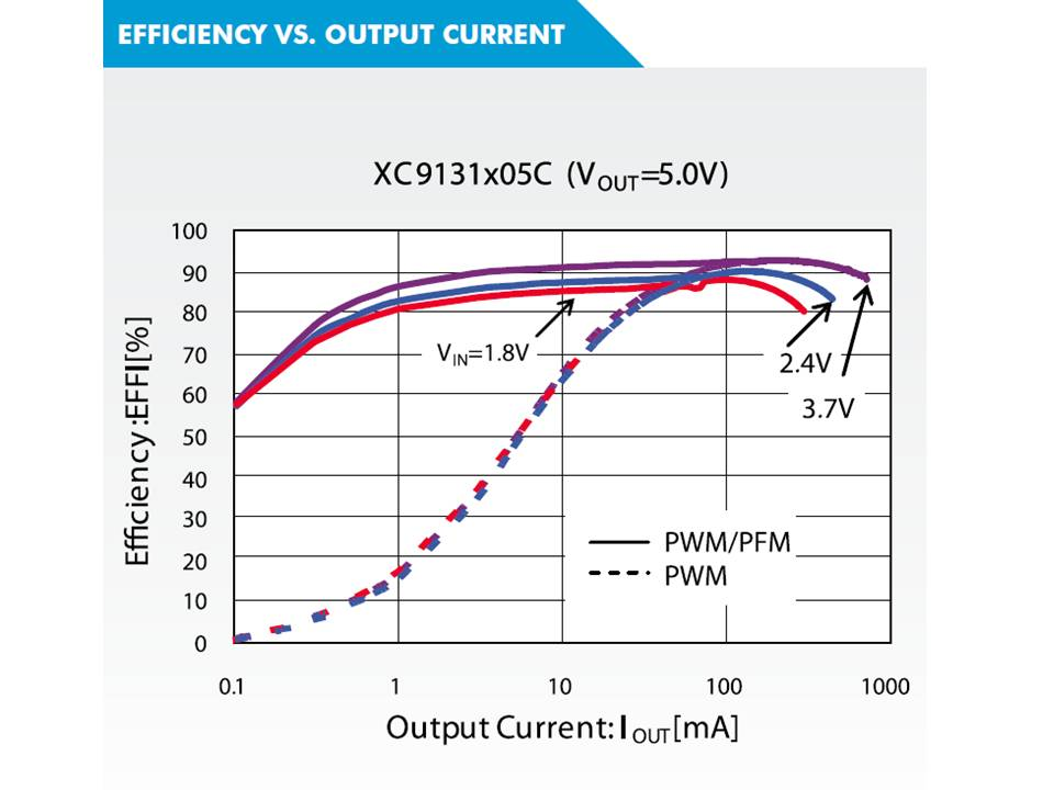XC9136 Efficiency vs Output Current