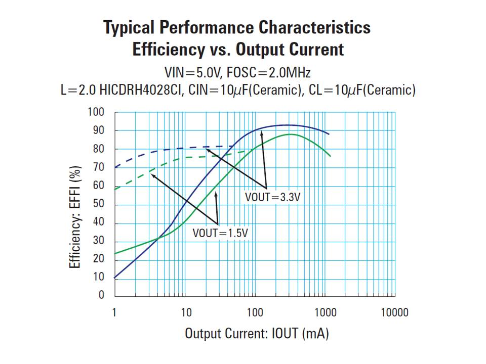 XC9223 Efficiency vs Output Current