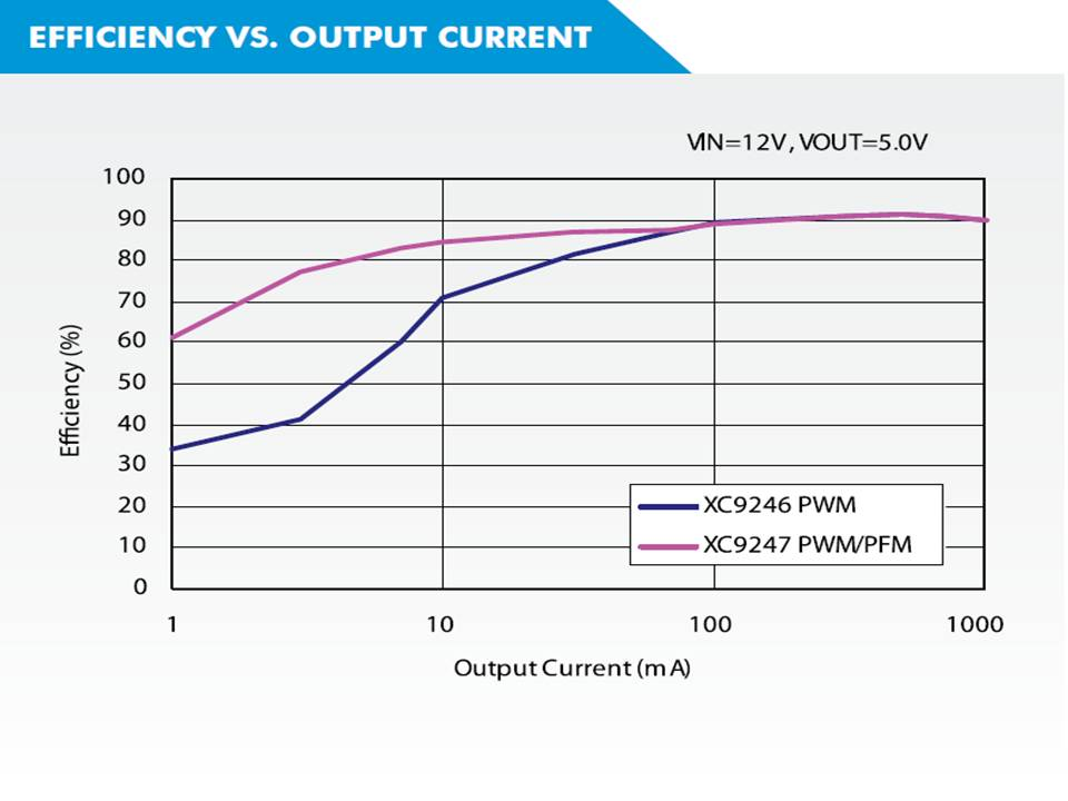 XC9246 Efficiency vs Output Current