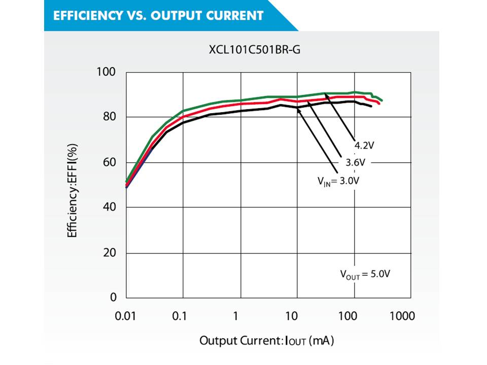 XCL101 Efficiency vs. Output Current Graph