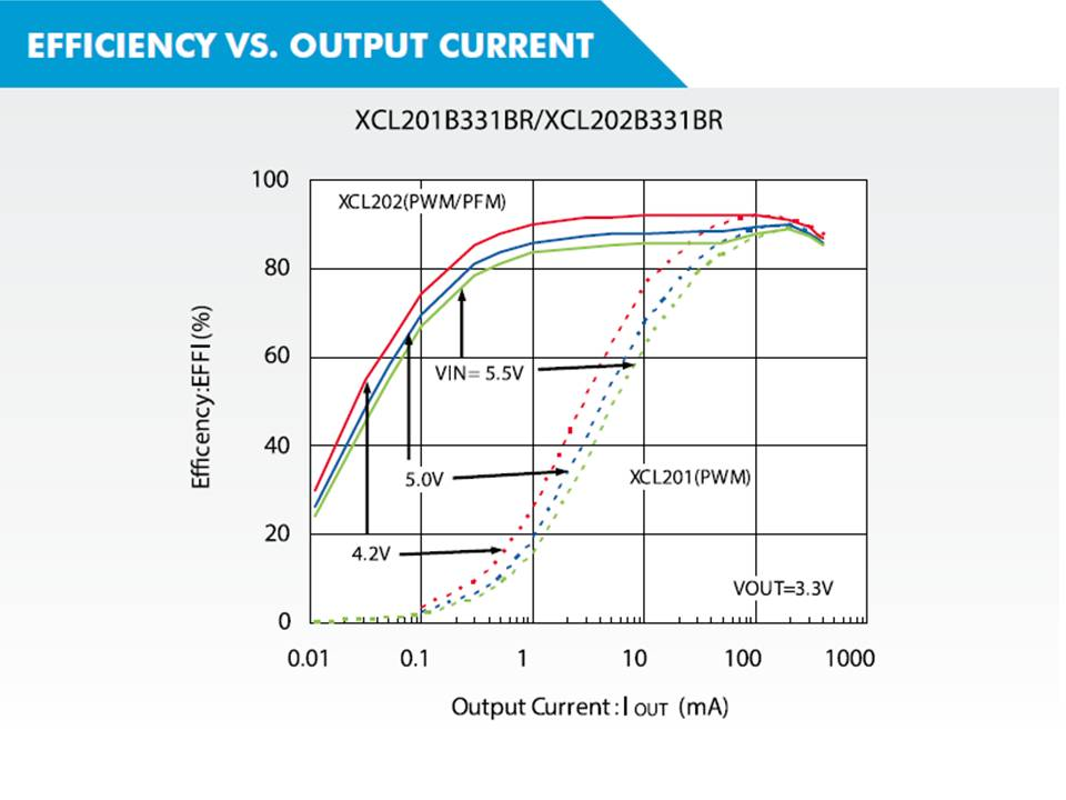 XCL201 Efficiency vs. Output Current