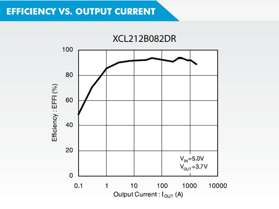 XCL212 Efficiency vs Output Current