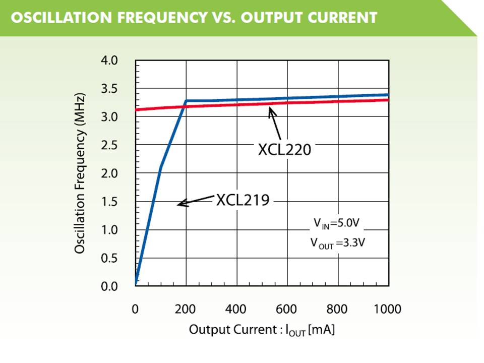 XCL219 Oscillation Frequency vs Output