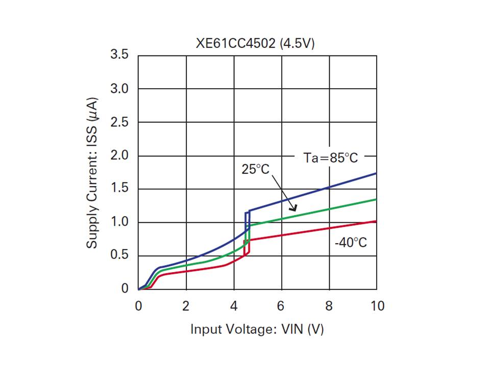 XE61C Supply Current vs Input Voltage